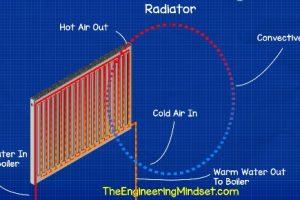 Tìm hiểu bộ trao đổi nhiệt trong hệ thống HVAC (P2)