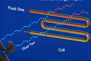 Tìm hiểu bộ trao đổi nhiệt trong hệ thống HVAC (P1)