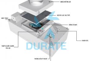Tìm hiểu sơ bộ về thiết bị lọc FFU – Durate Việt Nam